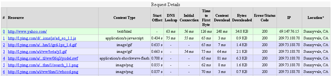 PageTest Tabular Details