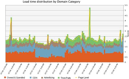 Domain Category