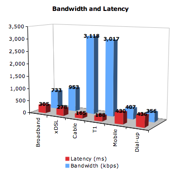 Bandwidth and Latency